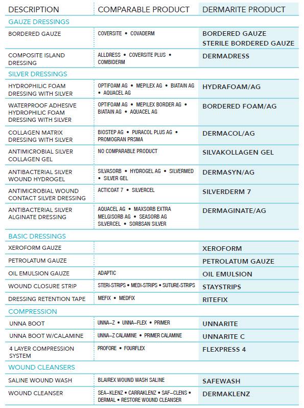 wound care product comparison guide