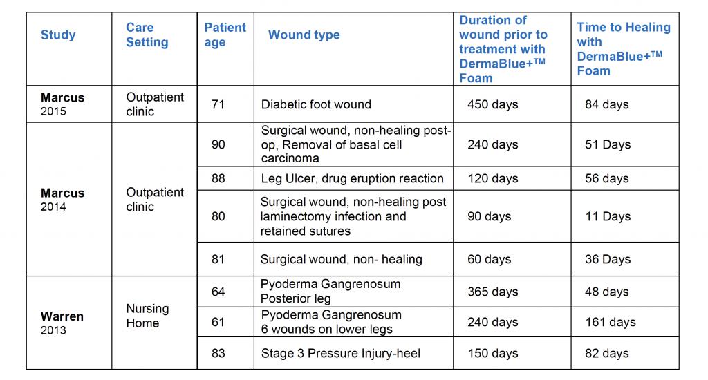 case studies chart